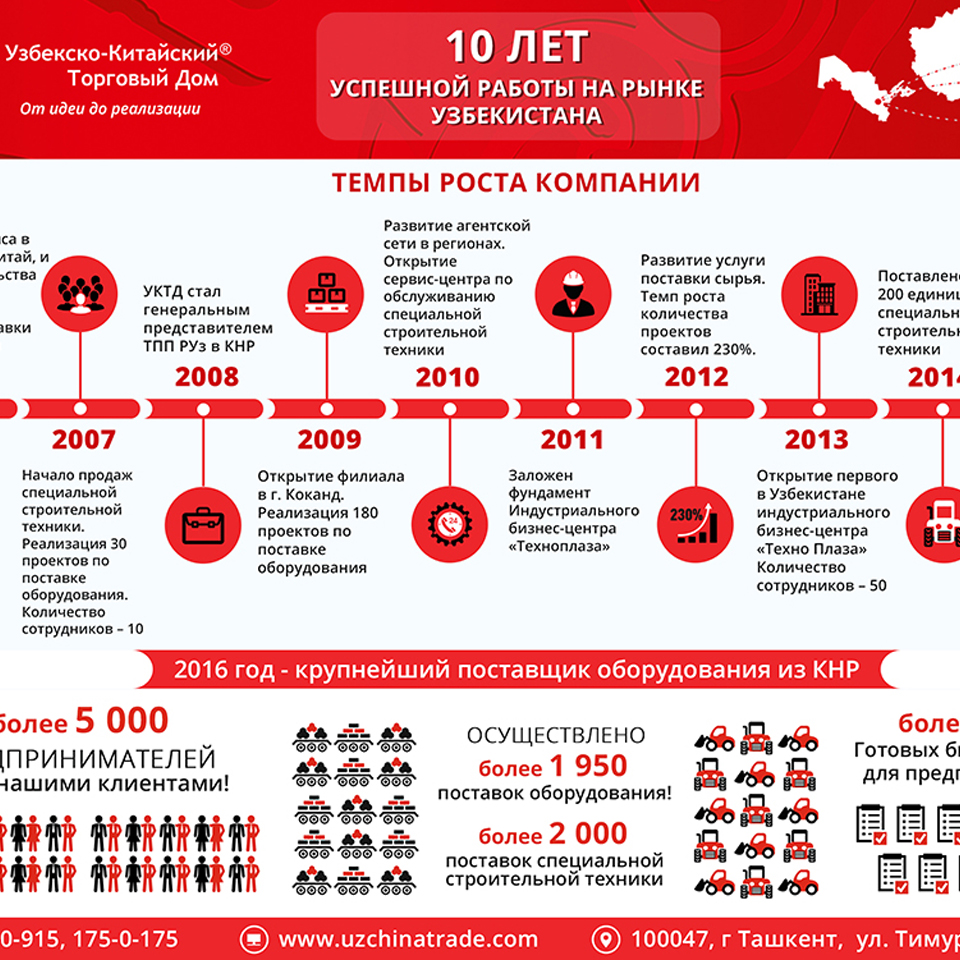 Узбекско-Китайский Торговый Дом — 10 лет успешной работы на рынке Узбекистана